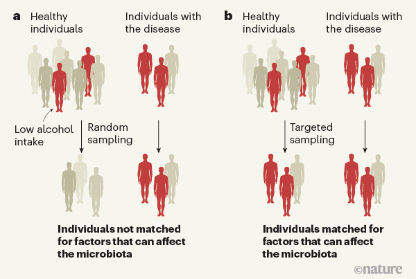 Identifying gut microbes that affect human health